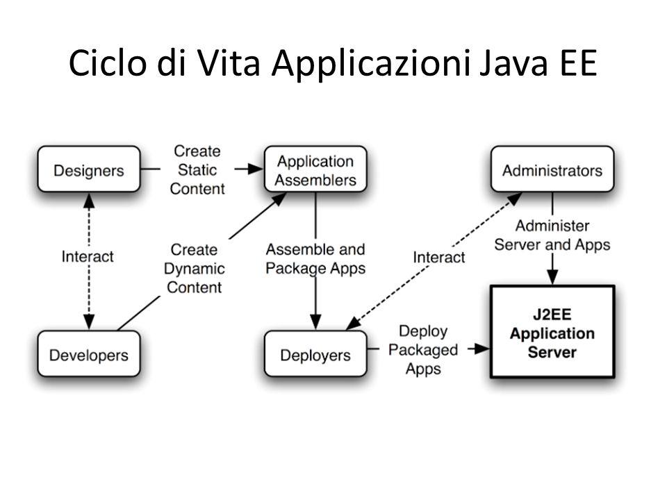 Ciclo di Vita Applicazioni Java EE