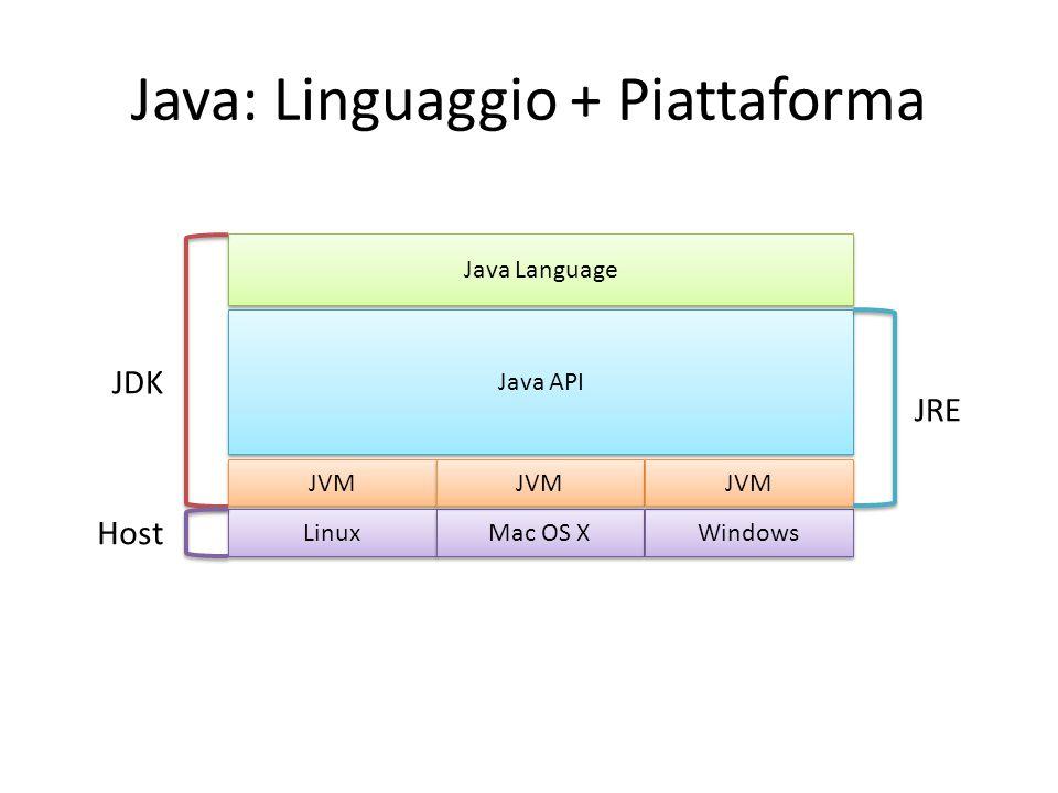 Java: Linguaggio + Piattaforma JVM Java API Java Language Linux Mac OS X Windows JVM Host JDK JRE