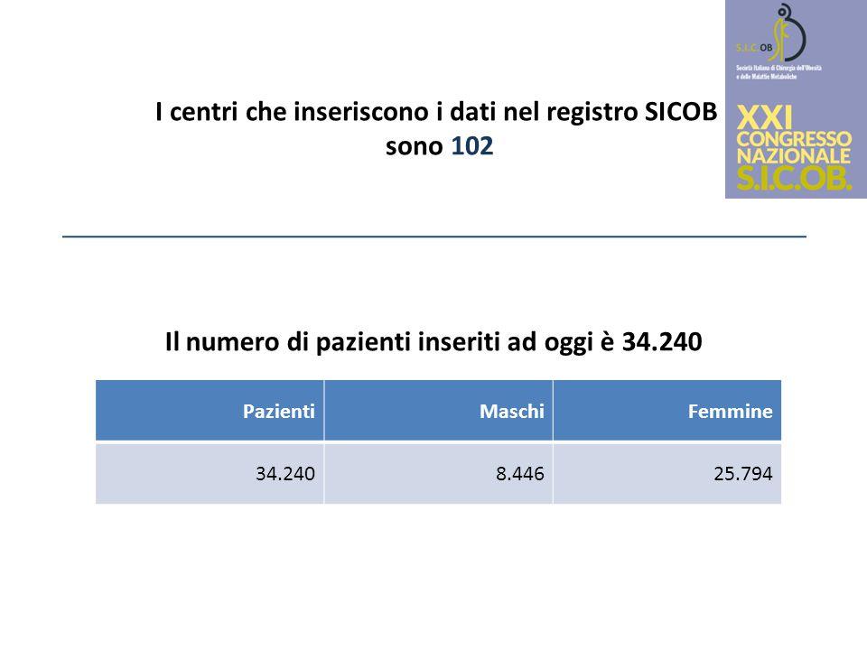 I centri che inseriscono i dati nel registro SICOB sono 102 PazientiMaschiFemmine 34.2408.44625.794 Il numero di pazienti inseriti ad oggi è 34.240