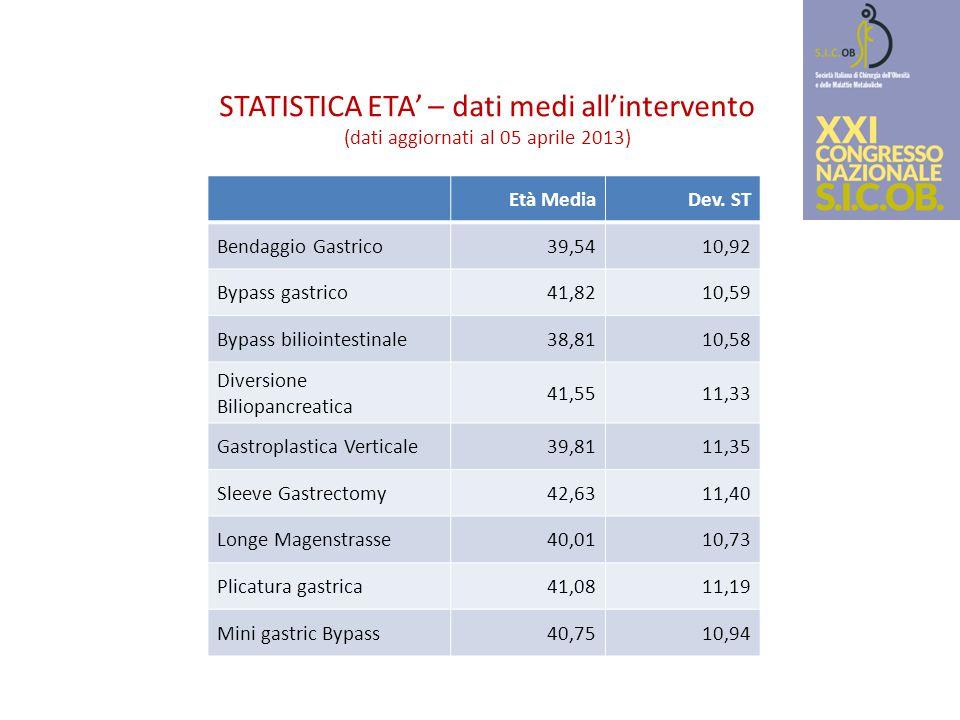 STATISTICA ETA' – dati medi all'intervento (dati aggiornati al 05 aprile 2013) Età MediaDev. ST Bendaggio Gastrico39,5410,92 Bypass gastrico41,8210,59
