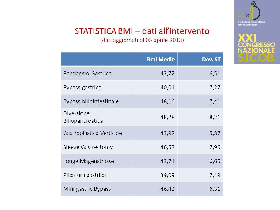 STATISTICA BMI – dati all'intervento (dati aggiornati al 05 aprile 2013) Bmi MedioDev. ST Bendaggio Gastrico42,726,51 Bypass gastrico40,017,27 Bypass