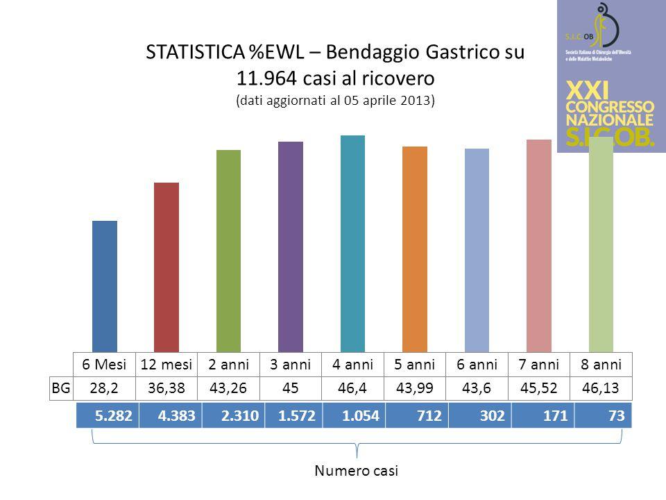 STATISTICA %EWL – Bendaggio Gastrico su 11.964 casi al ricovero (dati aggiornati al 05 aprile 2013) 5.2824.3832.3101.5721.05471230217173 Numero casi