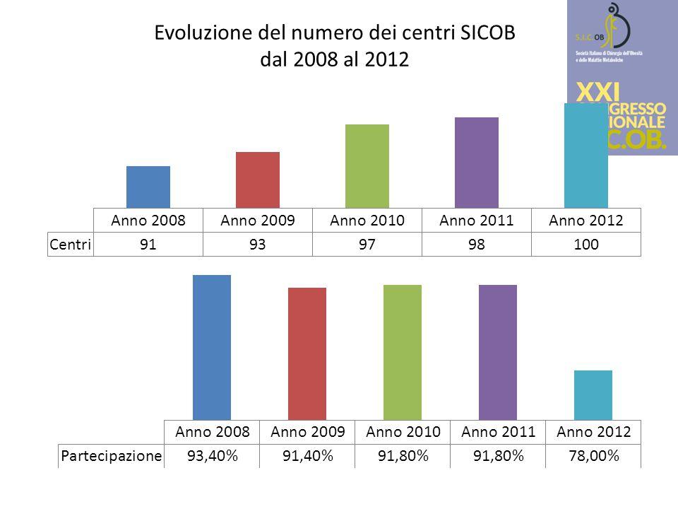 Evoluzione del numero dei centri SICOB dal 2008 al 2012