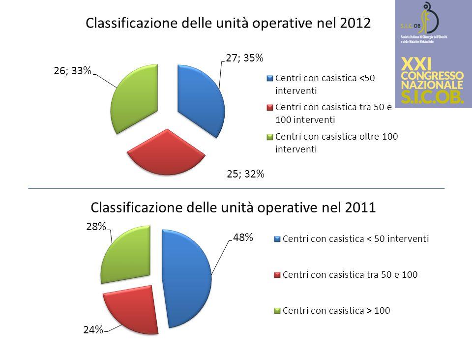 Classificazione delle unità operative nel 2012 Classificazione delle unità operative nel 2011