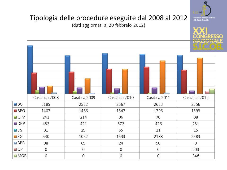 Tipologia delle procedure eseguite dal 2008 al 2012 (dati aggiornati al 20 febbraio 2012)