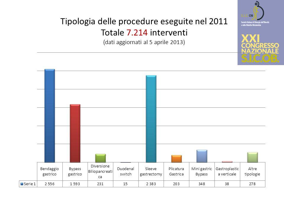 Tipologia delle procedure eseguite nel 2011 Totale 7.214 interventi (dati aggiornati al 5 aprile 2013)