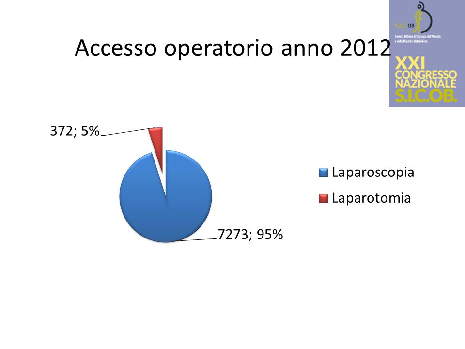 Accesso operatorio anno 2012