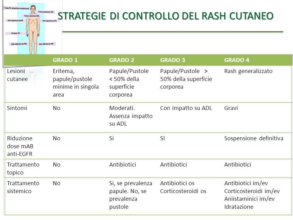 STRATEGIE DI CONTROLLO DEL RASH CUTANEO STRATEGIE DI CONTROLLO DEL RASH CUTANEO