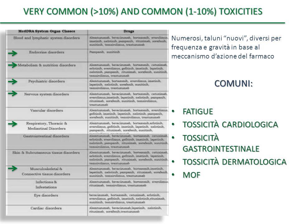 """VERY COMMON (>10%) AND COMMON (1-10%) TOXICITIES Numerosi, taluni """"nuovi"""", diversi per frequenza e gravità in base al meccanismo d'azione del farmacoC"""