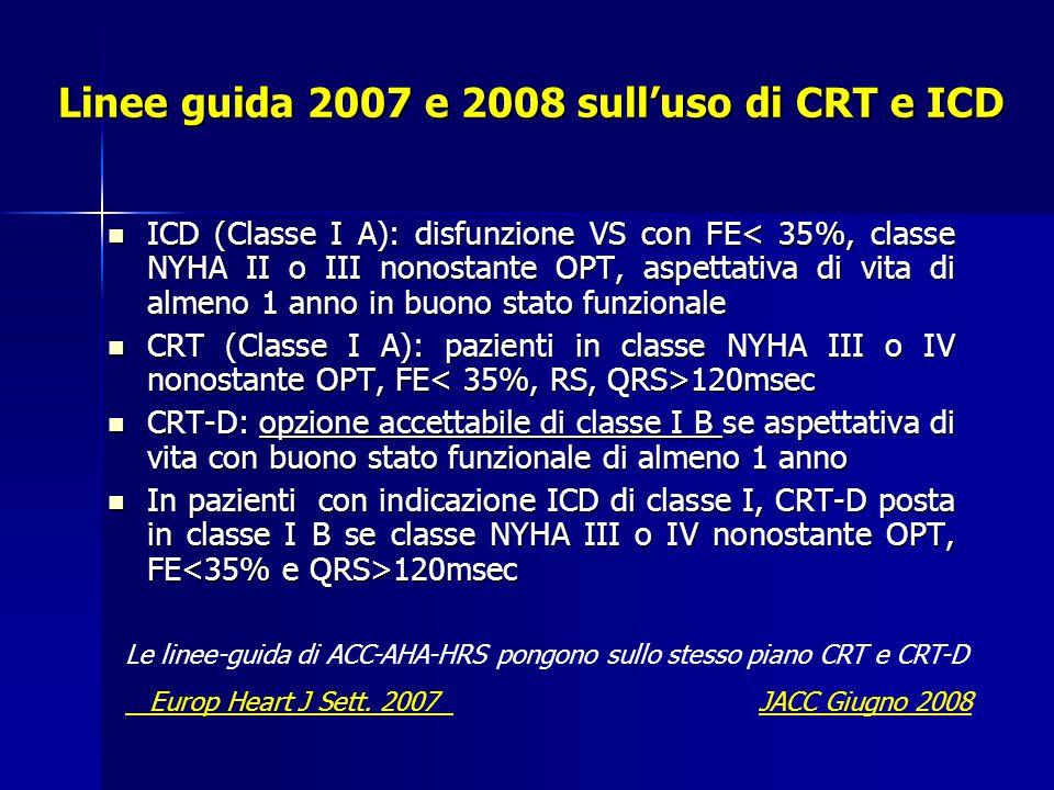 Linee guida 2007 e 2008 sull'uso di CRT e ICD ICD (Classe I A): disfunzione VS con FE< 35%, classe NYHA II o III nonostante OPT, aspettativa di vita di almeno 1 anno in buono stato funzionale ICD (Classe I A): disfunzione VS con FE< 35%, classe NYHA II o III nonostante OPT, aspettativa di vita di almeno 1 anno in buono stato funzionale CRT (Classe I A): pazienti in classe NYHA III o IV nonostante OPT, FE 120msec CRT (Classe I A): pazienti in classe NYHA III o IV nonostante OPT, FE 120msec CRT-D: opzione accettabile di classe I B se aspettativa di vita con buono stato funzionale di almeno 1 anno CRT-D: opzione accettabile di classe I B se aspettativa di vita con buono stato funzionale di almeno 1 anno In pazienti con indicazione ICD di classe I, CRT-D posta in classe I B se classe NYHA III o IV nonostante OPT, FE 120msec In pazienti con indicazione ICD di classe I, CRT-D posta in classe I B se classe NYHA III o IV nonostante OPT, FE 120msec Le linee-guida di ACC-AHA-HRS pongono sullo stesso piano CRT e CRT-D Europ Heart J Sett.