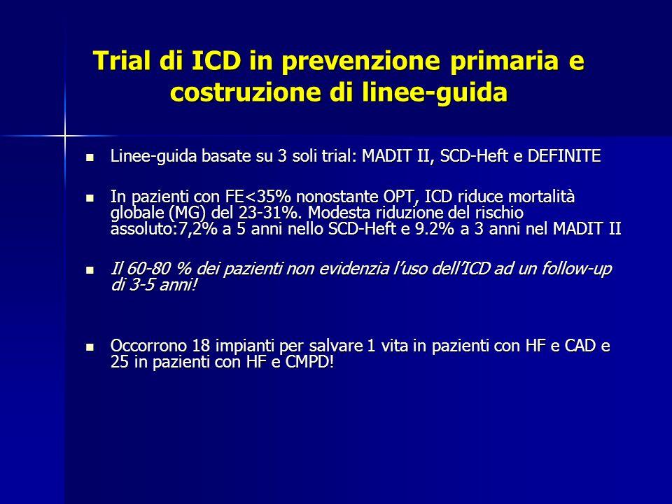 Trial di ICD in prevenzione primaria e costruzione di linee-guida Linee-guida basate su 3 soli trial: MADIT II, SCD-Heft e DEFINITE Linee-guida basate su 3 soli trial: MADIT II, SCD-Heft e DEFINITE In pazienti con FE<35% nonostante OPT, ICD riduce mortalità globale (MG) del 23-31%.