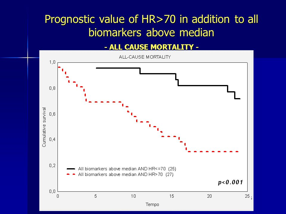 Prognostic value of HR>70 in addition to all biomarkers above median - ALL CAUSE MORTALITY -