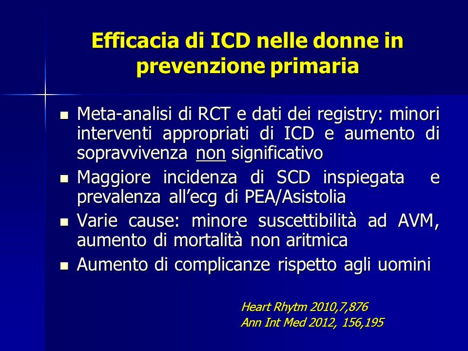 Efficacia di ICD nelle donne in prevenzione primaria Meta-analisi di RCT e dati dei registry: minori interventi appropriati di ICD e aumento di sopravvivenza non significativo Meta-analisi di RCT e dati dei registry: minori interventi appropriati di ICD e aumento di sopravvivenza non significativo Maggiore incidenza di SCD inspiegata e prevalenza all'ecg di PEA/Asistolia Maggiore incidenza di SCD inspiegata e prevalenza all'ecg di PEA/Asistolia Varie cause: minore suscettibilità ad AVM, aumento di mortalità non aritmica Varie cause: minore suscettibilità ad AVM, aumento di mortalità non aritmica Aumento di complicanze rispetto agli uomini Aumento di complicanze rispetto agli uomini Heart Rhytm 2010,7,876 Heart Rhytm 2010,7,876 Ann Int Med 2012, 156,195 Ann Int Med 2012, 156,195