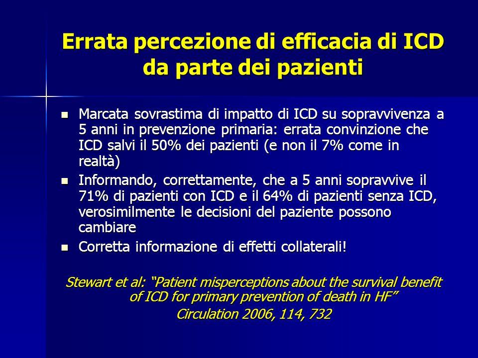 Errata percezione di efficacia di ICD da parte dei pazienti Marcata sovrastima di impatto di ICD su sopravvivenza a 5 anni in prevenzione primaria: errata convinzione che ICD salvi il 50% dei pazienti (e non il 7% come in realtà) Marcata sovrastima di impatto di ICD su sopravvivenza a 5 anni in prevenzione primaria: errata convinzione che ICD salvi il 50% dei pazienti (e non il 7% come in realtà) Informando, correttamente, che a 5 anni sopravvive il 71% di pazienti con ICD e il 64% di pazienti senza ICD, verosimilmente le decisioni del paziente possono cambiare Informando, correttamente, che a 5 anni sopravvive il 71% di pazienti con ICD e il 64% di pazienti senza ICD, verosimilmente le decisioni del paziente possono cambiare Corretta informazione di effetti collaterali.