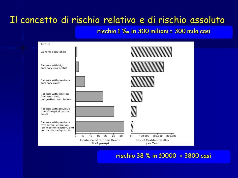 Il concetto di rischio relativo e di rischio assoluto rischio 1 ‰ in 300 milioni = 300 mila casi rischio 38 % in 10000 = 3800 casi