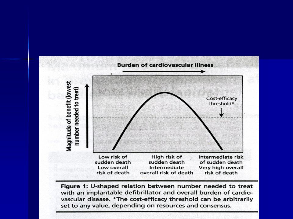 Identificazione di pazienti a rischio di MG Nel MADIT II fattori indipendenti d rischio di progressione di HF sono: azotemia pre- renale (azotemia/creatininemia >20) e episodi ricorrenti di HF Nel MADIT II fattori indipendenti d rischio di progressione di HF sono: azotemia pre- renale (azotemia/creatininemia >20) e episodi ricorrenti di HF Non indicato ICD: mortalità globale a 2aa del 62%.