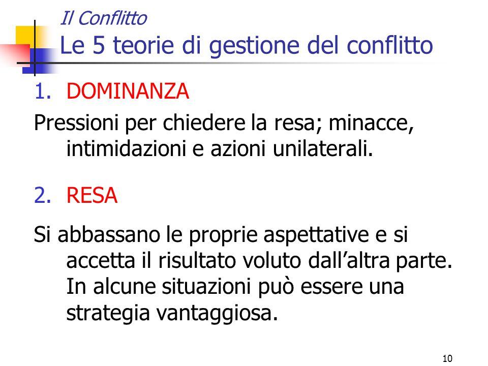 10 Il Conflitto Le 5 teorie di gestione del conflitto 1.DOMINANZA Pressioni per chiedere la resa; minacce, intimidazioni e azioni unilaterali. 2.RESA