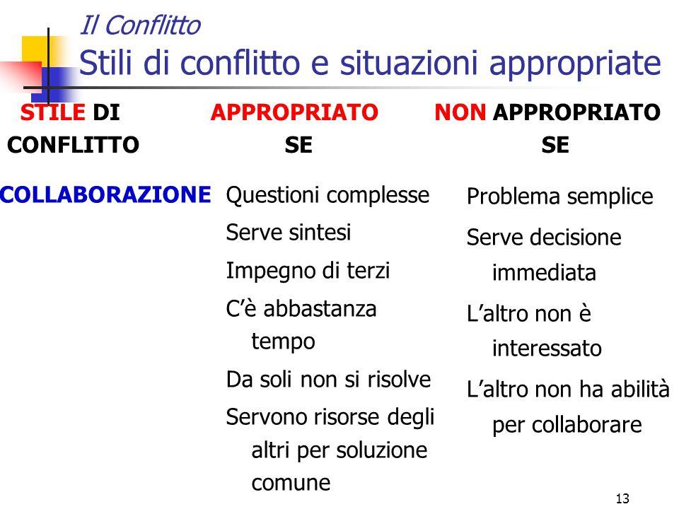 13 Il Conflitto Stili di conflitto e situazioni appropriate Problema semplice Serve decisione immediata L'altro non è interessato L'altro non ha abili