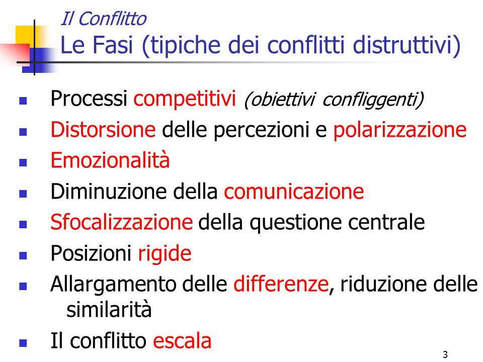 3 Il Conflitto Le Fasi (tipiche dei conflitti distruttivi) Processi competitivi (obiettivi confliggenti) Distorsione delle percezioni e polarizzazione