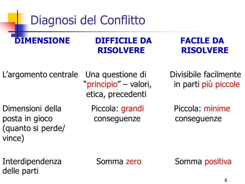 """6 Diagnosi del Conflitto DIMENSIONE DIFFICILE DA FACILE DA RISOLVERE RISOLVERE L'argomento centrale Una questione di Divisibile facilmente """"principio"""""""