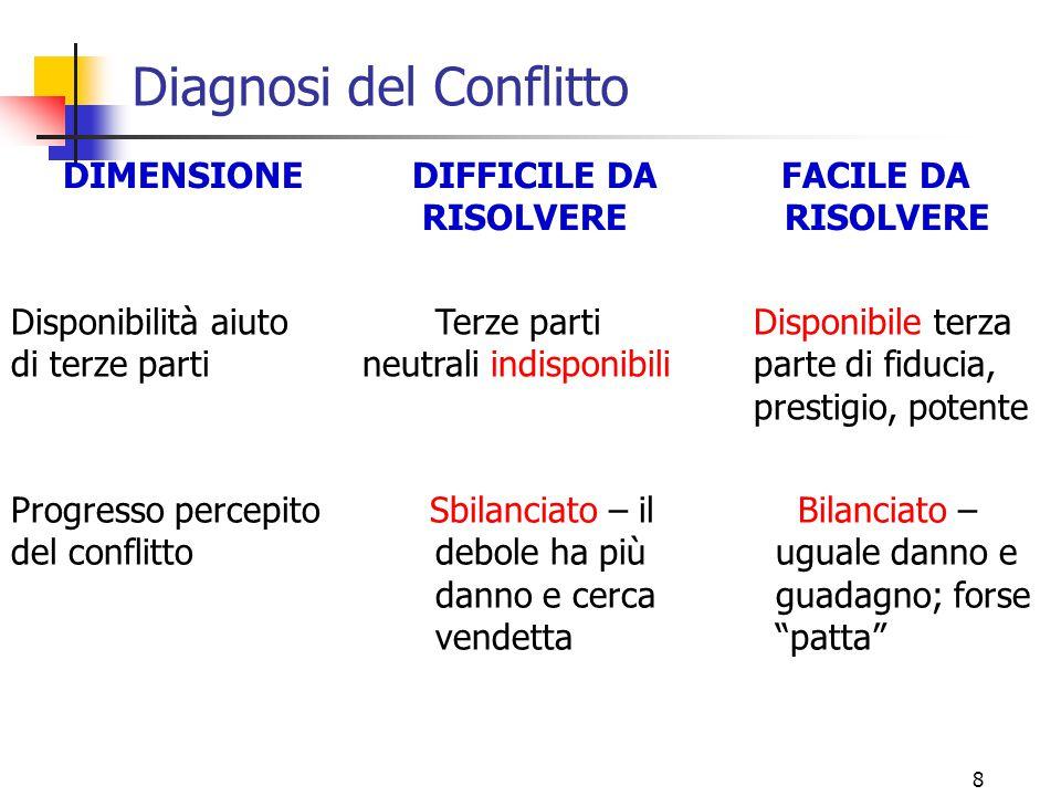 8 Diagnosi del Conflitto DIMENSIONE DIFFICILE DA FACILE DA RISOLVERE RISOLVERE Progresso percepito Sbilanciato – il Bilanciato – del conflitto debole