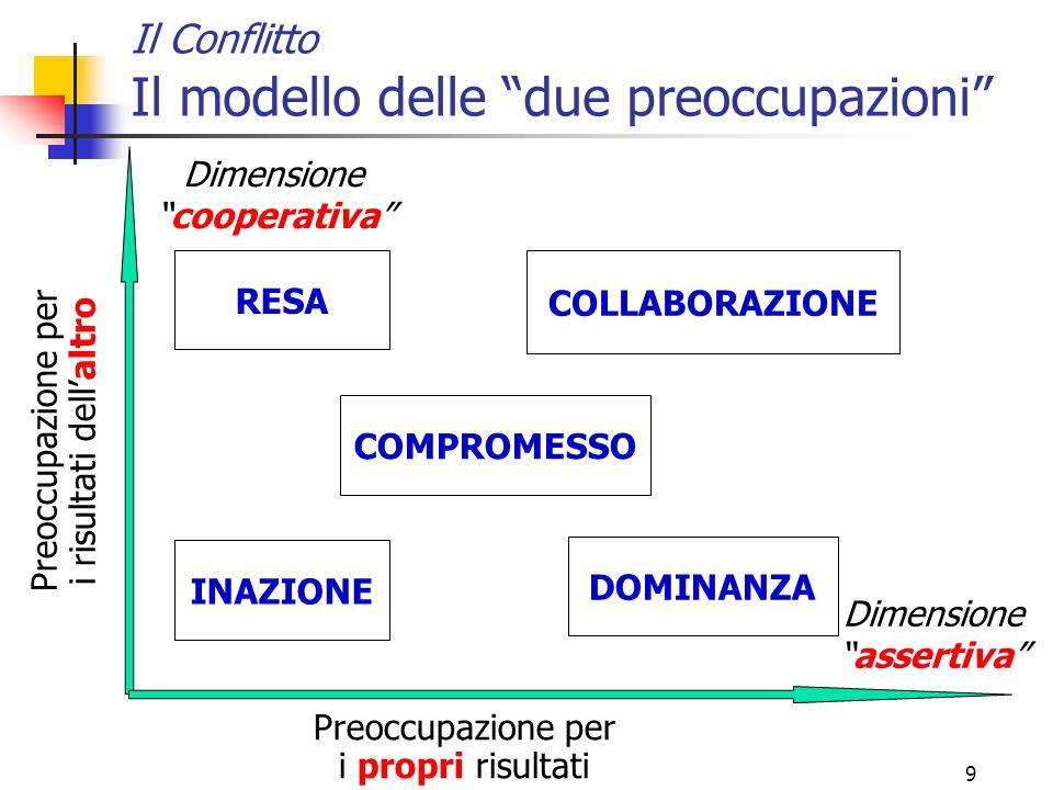 """9 Il Conflitto Il modello delle """"due preoccupazioni"""" Preoccupazione per i risultati dell'altro Preoccupazione per i propri risultati Dimensione """"coope"""