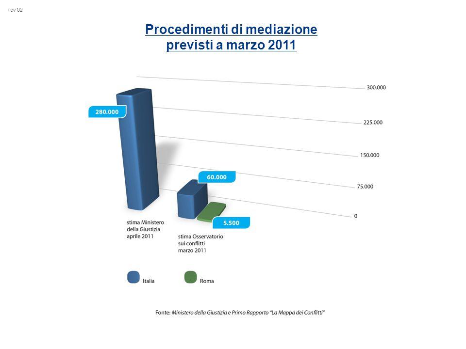 rev 02 Procedimenti di mediazione previsti a marzo 2011