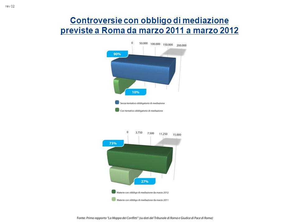 rev 02 Controversie con obbligo di mediazione previste a Roma da marzo 2011 a marzo 2012