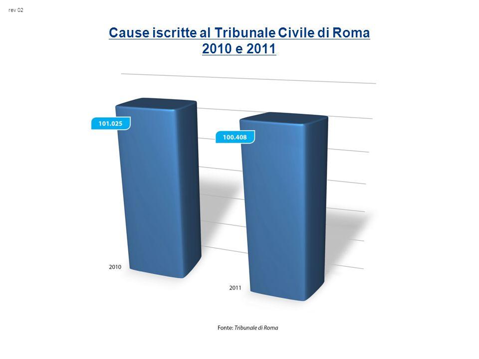 rev 02 Cause iscritte al Tribunale Civile di Roma 2010 e 2011