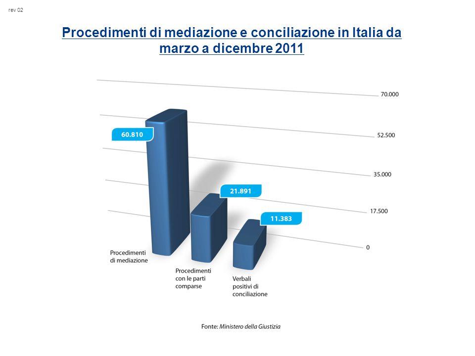 rev 02 Procedimenti di mediazione e conciliazione in Italia da marzo a dicembre 2011