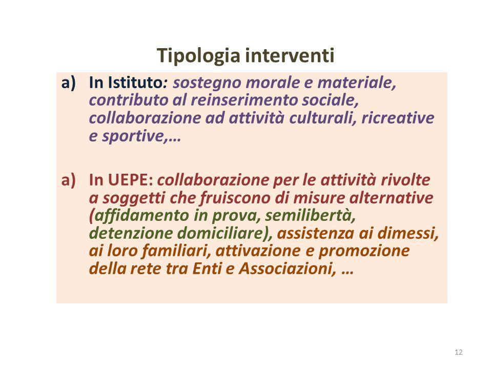 Tipologia interventi a)In Istituto: sostegno morale e materiale, contributo al reinserimento sociale, collaborazione ad attività culturali, ricreative