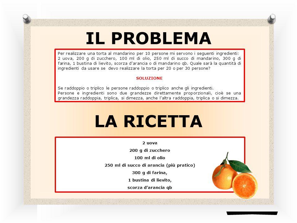 IL PROBLEMA Per realizzare una torta al mandarino per 10 persone mi servono i seguenti ingredienti: 2 uova, 200 g di zucchero, 100 ml di olio, 250 ml