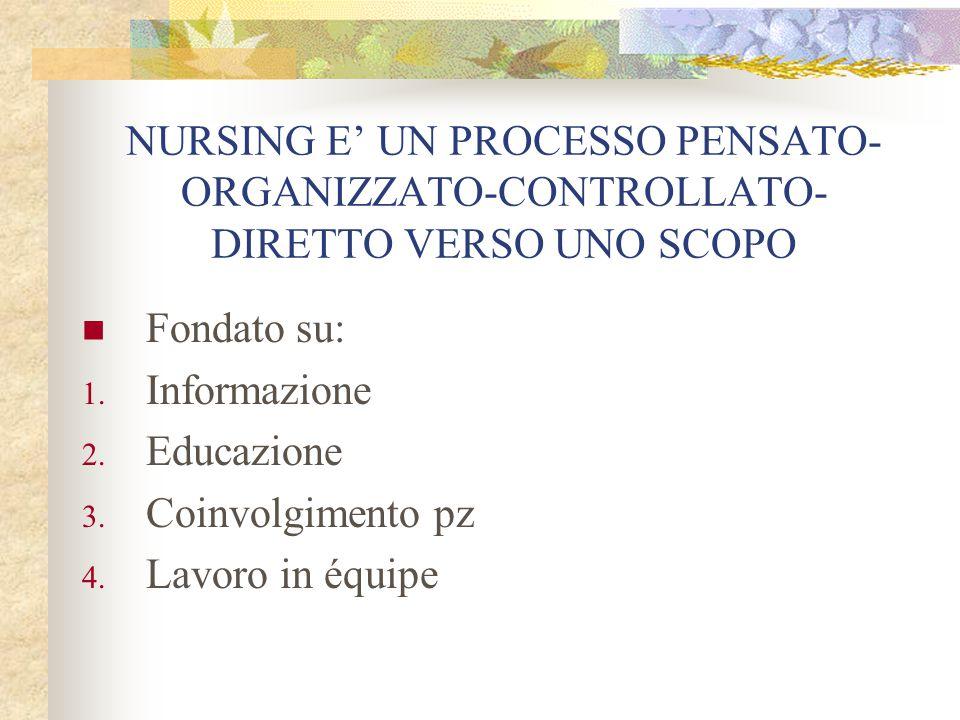 NURSING E' UN PROCESSO PENSATO- ORGANIZZATO-CONTROLLATO- DIRETTO VERSO UNO SCOPO Fondato su: 1. Informazione 2. Educazione 3. Coinvolgimento pz 4. Lav