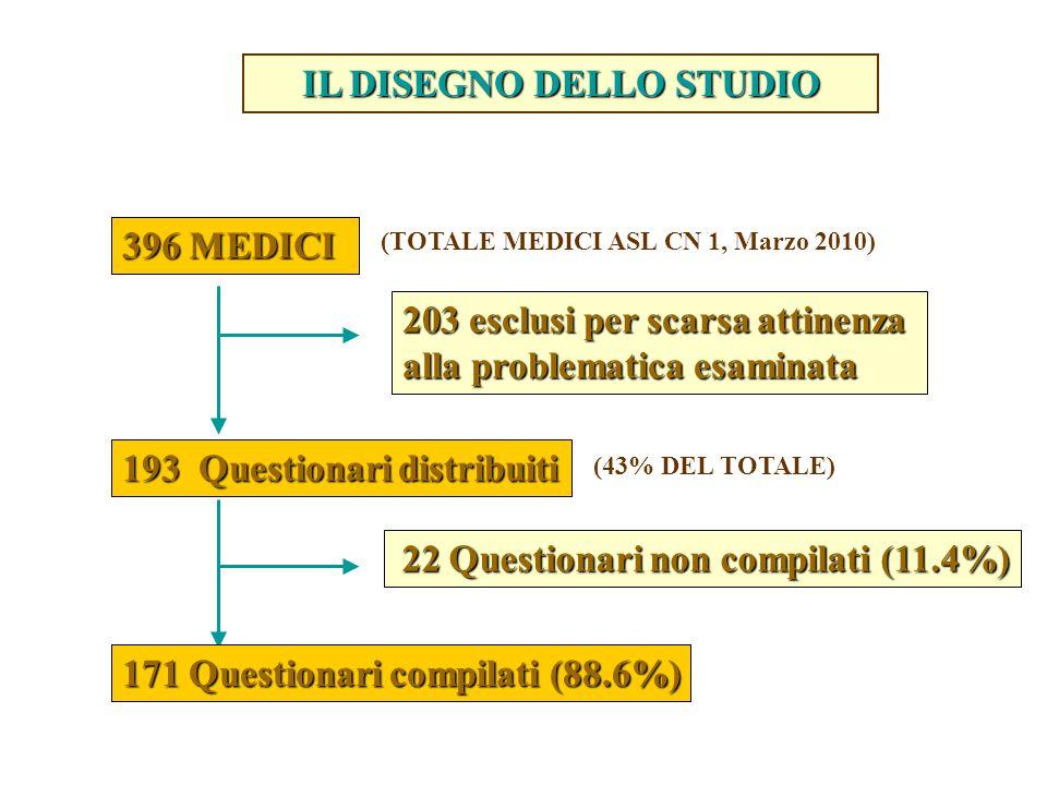 396 MEDICI 193 Questionari distribuiti 203 esclusi per scarsa attinenza alla problematica esaminata 171 Questionari compilati (88.6%) 22 Questionari non compilati (11.4%) 22 Questionari non compilati (11.4%) IL DISEGNO DELLO STUDIO (TOTALE MEDICI ASL CN 1, Marzo 2010) (43% DEL TOTALE)