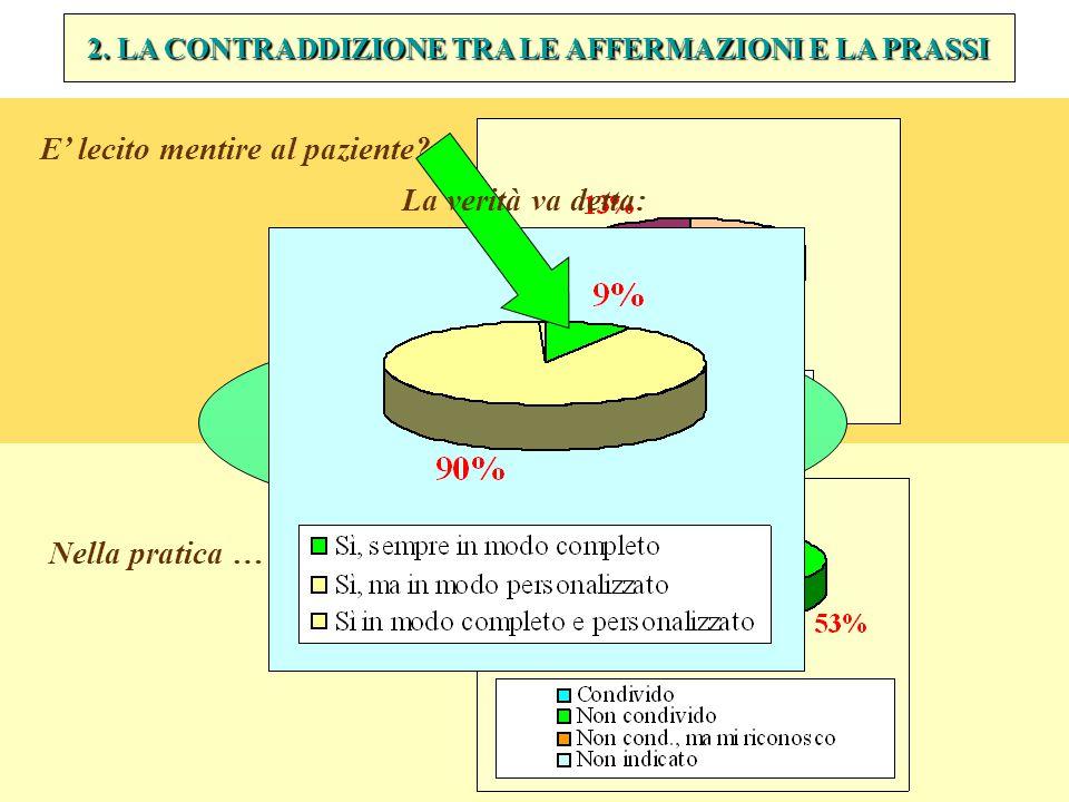 2. LA CONTRADDIZIONE TRA LE AFFERMAZIONI E LA PRASSI Nella pratica … E' lecito mentire al paziente.