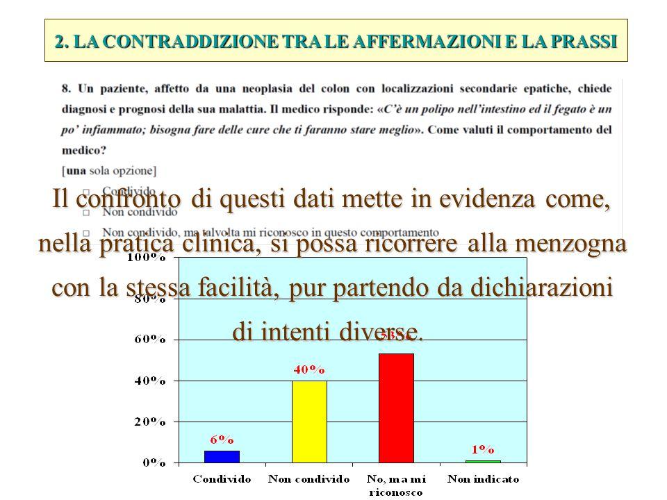 2. LA CONTRADDIZIONE TRA LE AFFERMAZIONI E LA PRASSI Il confronto di questi dati mette in evidenza come, nella pratica clinica, si possa ricorrere all