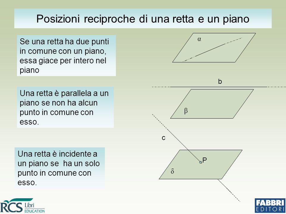 Posizioni reciproche di una retta e un piano Se una retta ha due punti in comune con un piano, essa giace per intero nel piano α Una retta è parallela