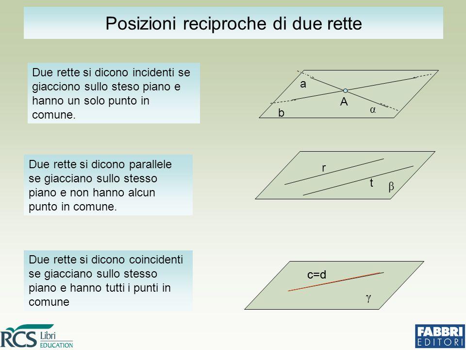 Due rette si dicono coincidenti se giacciano sullo stesso piano e hanno tutti i punti in comune c=d γ b a Due rette si dicono incidenti se giacciono s