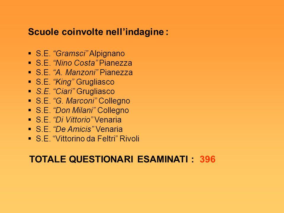 """Scuole coinvolte nell'indagine :  S.E. """"Gramsci"""" Alpignano  S.E. """"Nino Costa"""" Pianezza  S.E. """"A. Manzoni"""" Pianezza  S.E. """"King"""" Grugliasco  S.E."""