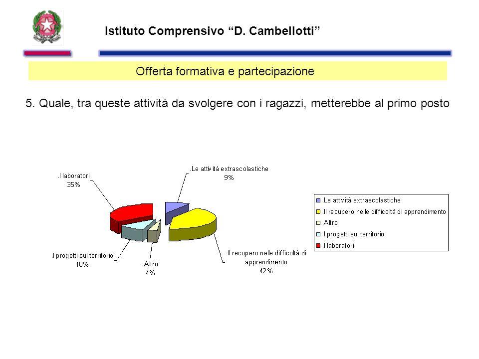 Istituto Comprensivo D. Cambellotti Offerta formativa e partecipazione 5.