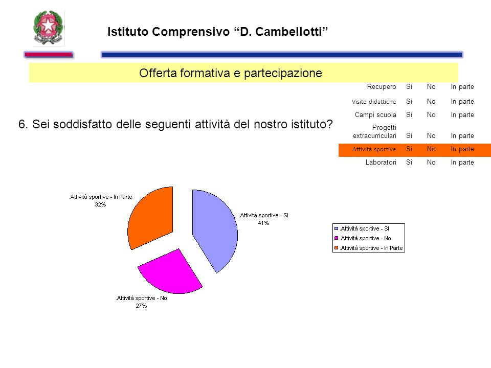 Istituto Comprensivo D. Cambellotti Offerta formativa e partecipazione 6.