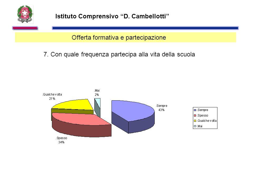 Istituto Comprensivo D. Cambellotti Offerta formativa e partecipazione 7.