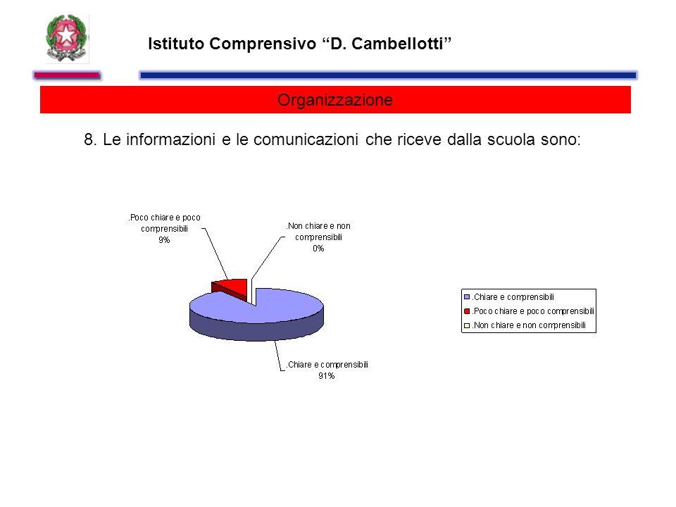 Istituto Comprensivo D. Cambellotti Organizzazione 8.
