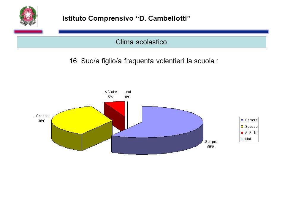 Istituto Comprensivo D. Cambellotti Clima scolastico 16.