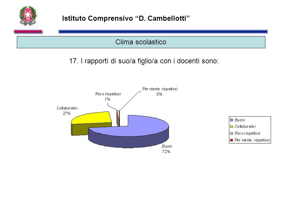 Istituto Comprensivo D. Cambellotti Clima scolastico 17.