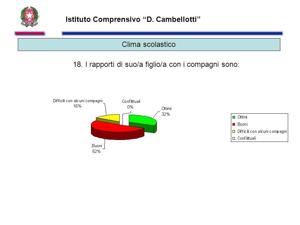 Istituto Comprensivo D. Cambellotti Clima scolastico 18.