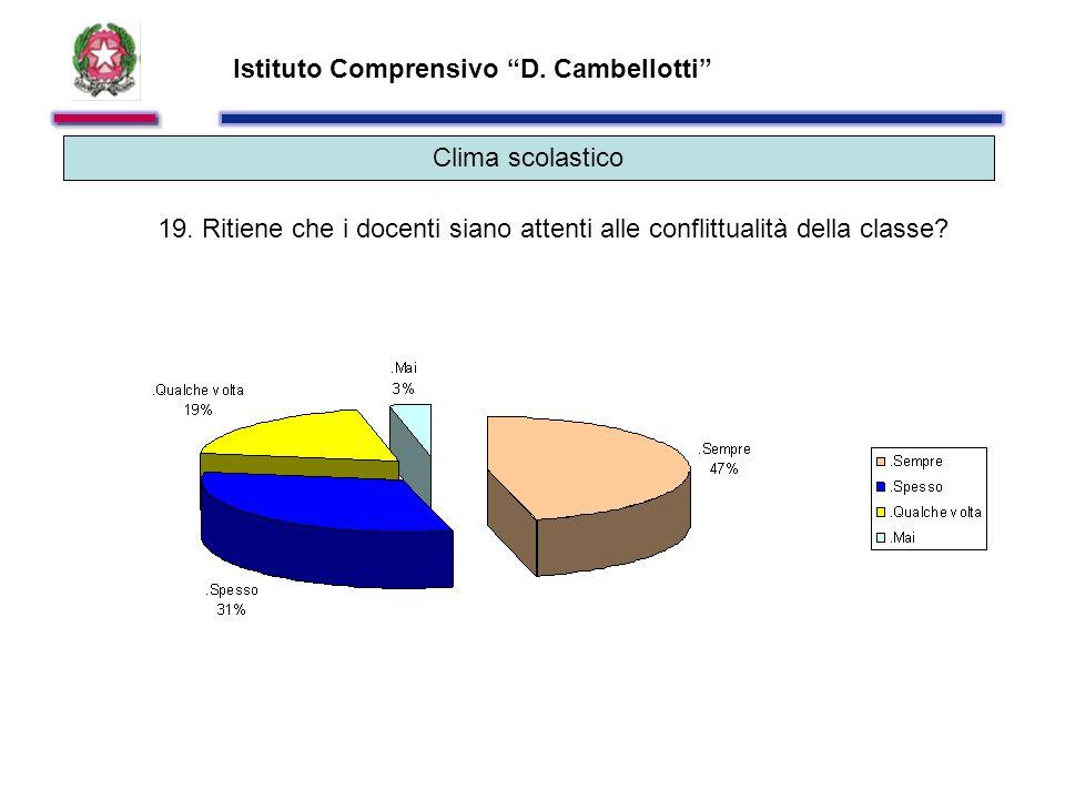 Istituto Comprensivo D. Cambellotti Clima scolastico 19.