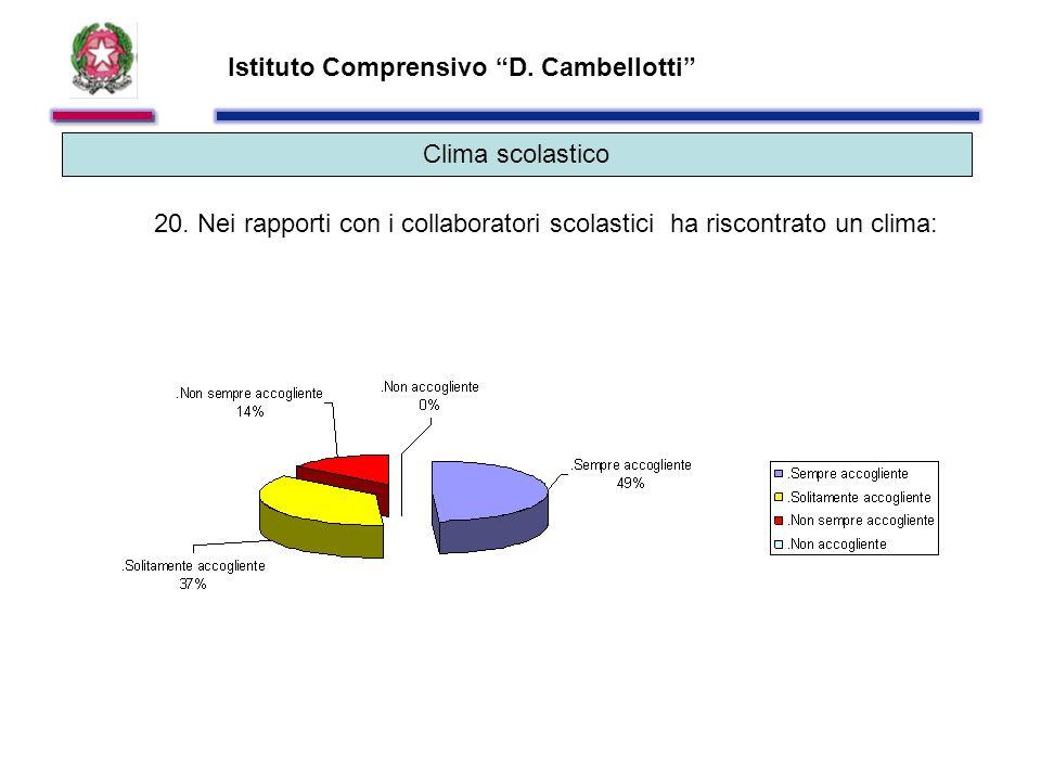 Istituto Comprensivo D. Cambellotti Clima scolastico 20.