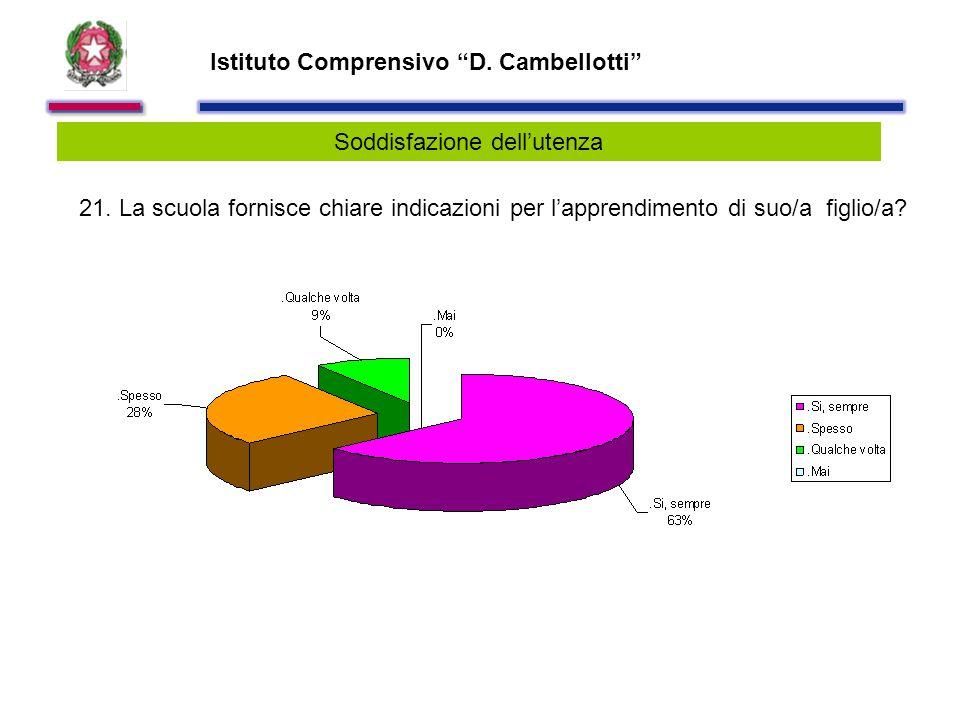 Istituto Comprensivo D. Cambellotti Soddisfazione dell'utenza 21.