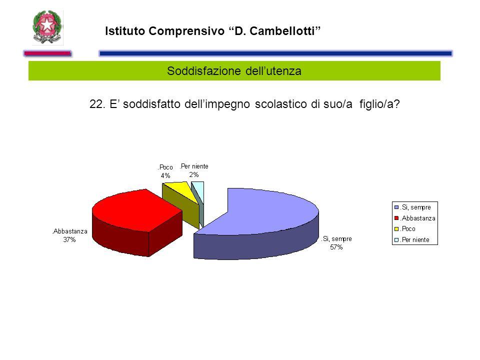 Istituto Comprensivo D. Cambellotti Soddisfazione dell'utenza 22.